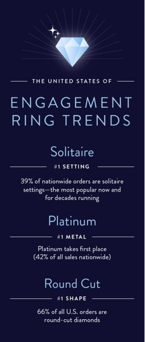 The Most Popular Engagement Ring Trends Across America